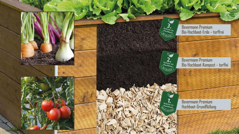 Hochbeeterden für das ökologische Gärtnern